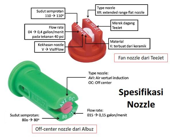 Spesifikasi Nozzle