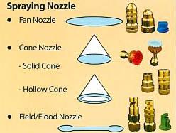 Nozzle Macam
